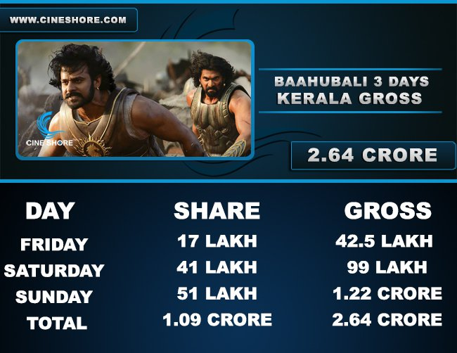 Bahubali 3 Days Kerala Collection Image