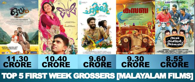 Top 5 First Week Grossers [Malayalam Films] Image